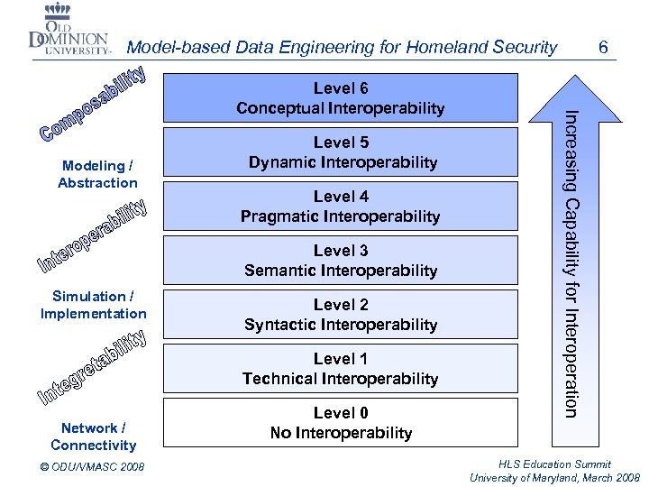Model-based Data Engineering for Homeland Security 6 Level LCIM 6 Modeling / Abstraction Level