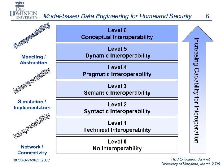Model-based Data Engineering for Homeland Security 6 Level LCIM 6 Modeling / Abstraction Level