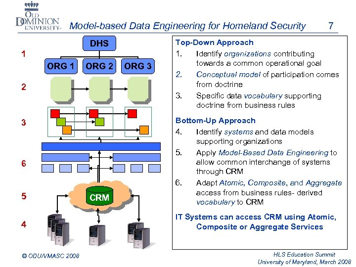 Model-based Data Engineering for Homeland Security DHS 1 ORG 2 2 3 6 5