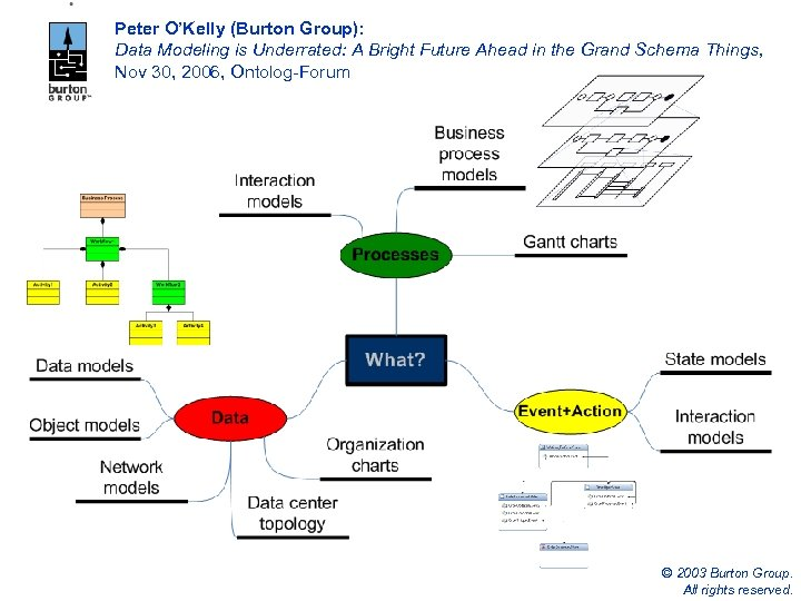 Peter O'Kelly (Burton Group): Data Modeling is Underrated: A Bright Future Ahead in the