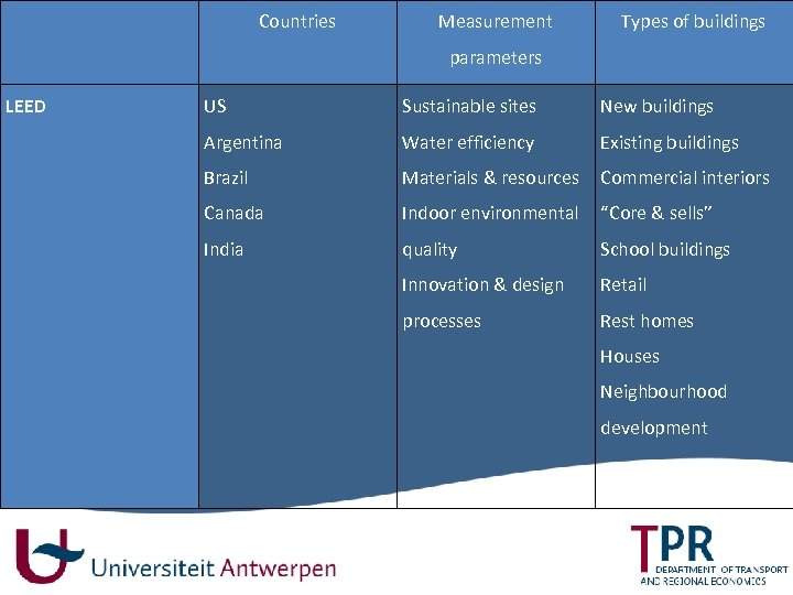 Countries Measurement 14 Types of buildings parameters LEED US Sustainable sites New buildings Argentina