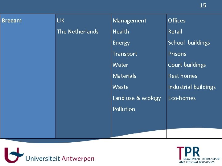 15 Breeam UK Management Offices The Netherlands Health Retail Energy School buildings Transport Prisons