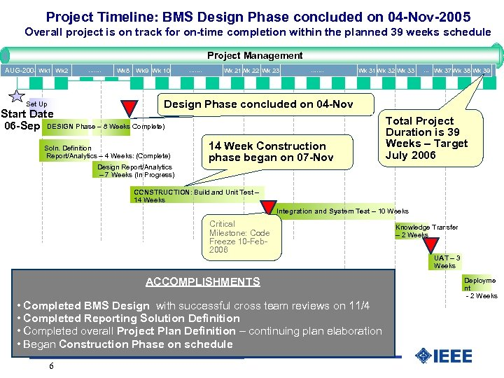 Project Timeline: BMS Design Phase concluded on 04 -Nov-2005 Overall project is on track
