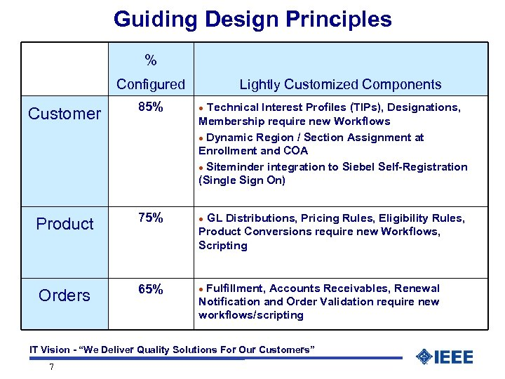 Guiding Design Principles % Configured Lightly Customized Components Customer 85% l Product 75% l