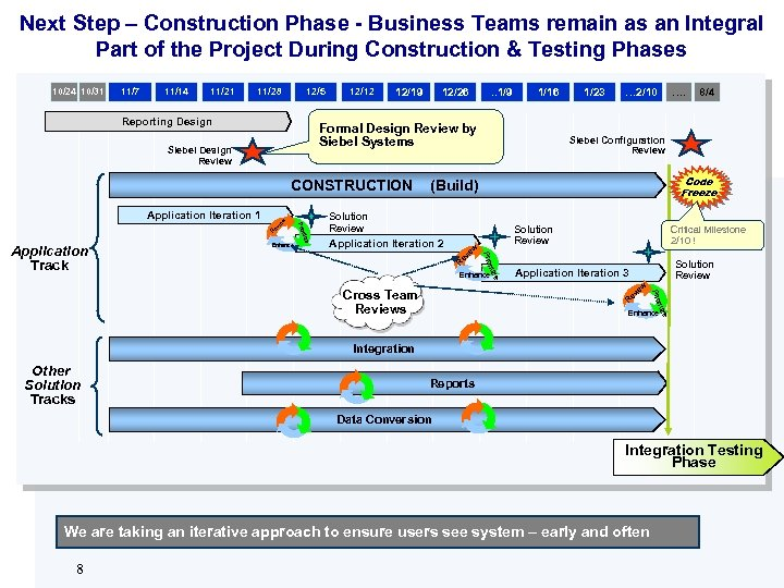 Next Step – Construction Phase - Business Teams remain as an Integral Part of