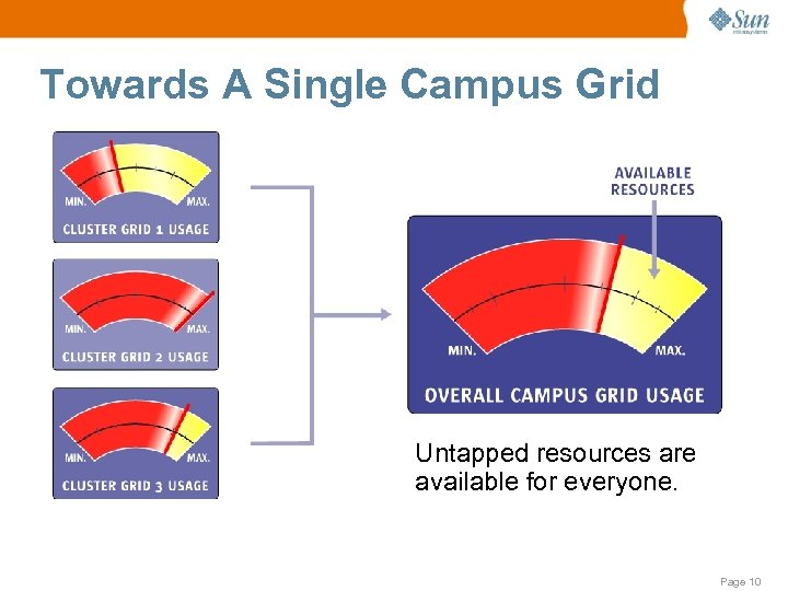 Towards A Single Campus Grid Untapped resources are available for everyone. Page 10