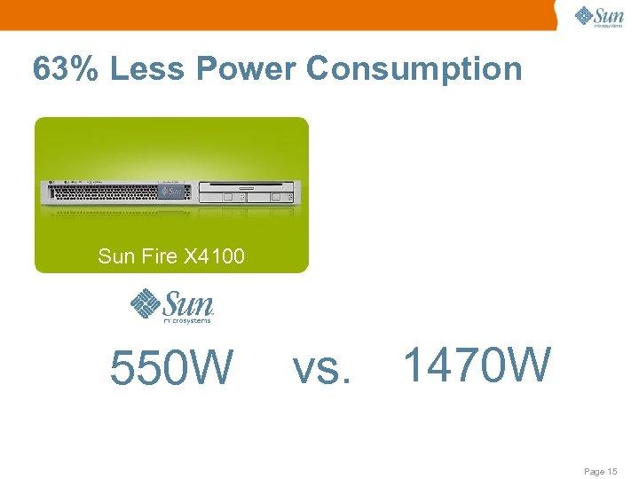 63% Less Power Consumption Sun Fire X 4100 550 W vs. 1470 W Page