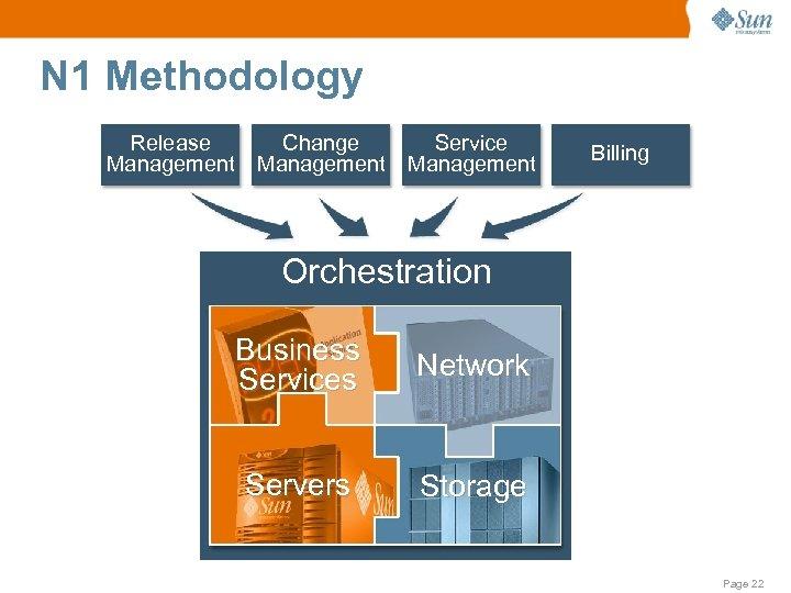 N 1 Methodology Release Management Change Management Service Management Billing Orchestration Business Services Network