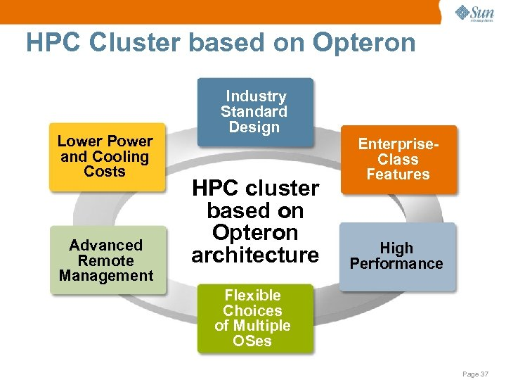 HPC Cluster based on Opteron Lower Power and Cooling Costs Advanced Remote Management Industry