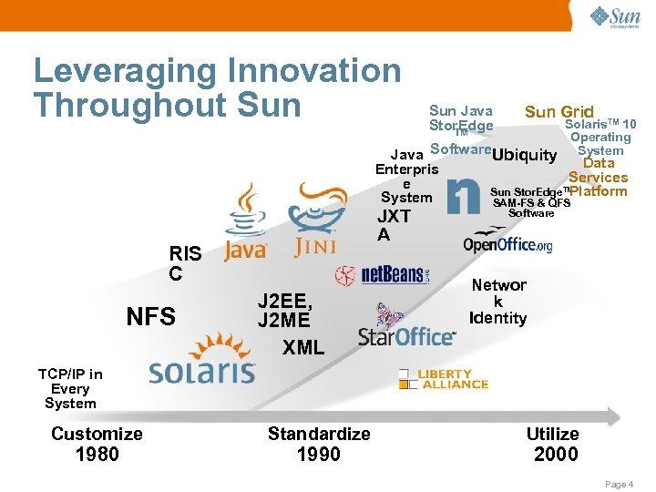 Leveraging Innovation Throughout Sun Java Stor. Edge TM Sun Grid Solaris. TM 10 Operating