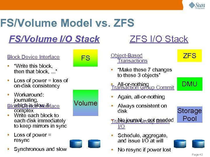 "FS/Volume Model vs. ZFS FS/Volume I/O Stack Block Device Interface FS • ""Write this"