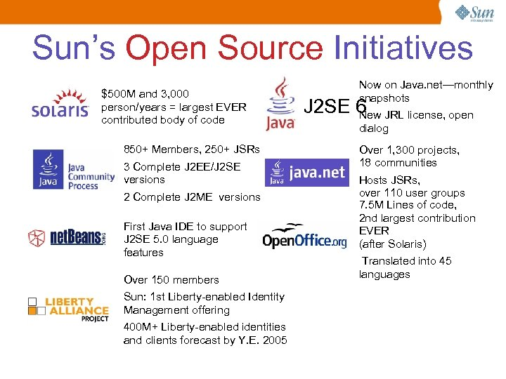 Sun's Open Source Initiatives $500 M and 3, 000 person/years = largest EVER contributed