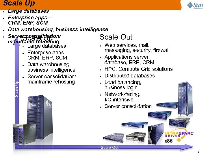 Scale Up ● ● ● Large databases Enterprise apps— CRM, ERP, SCM Data warehousing,