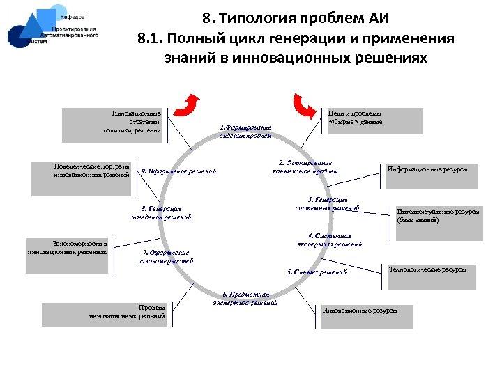 8. Типология проблем АИ 8. 1. Полный цикл генерации и применения знаний в инновационных