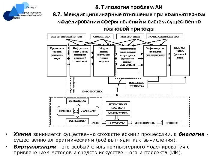 8. Типология проблем АИ 8. 7. Междисциплинарные отношения при компьютерном моделировании сферы явлений и