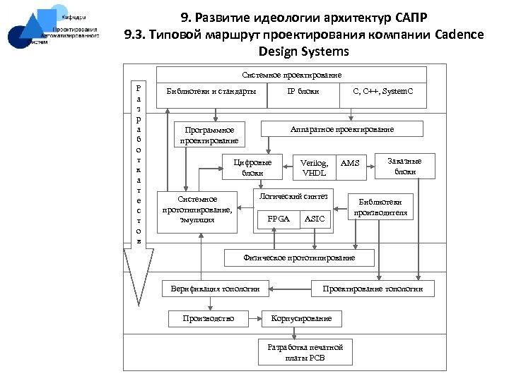 9. Развитие идеологии архитектур САПР 9. 3. Типовой маршрут проектирования компании Cadence Design Systems