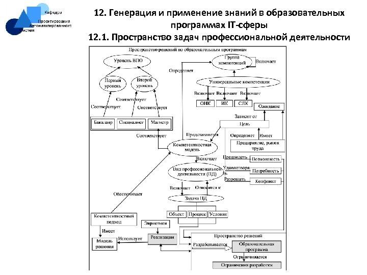 12. Генерация и применение знаний в образовательных программах IT-сферы 12. 1. Пространство задач профессиональной