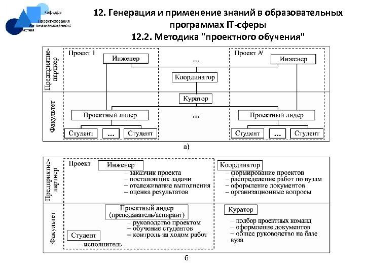 12. Генерация и применение знаний в образовательных программах IT-сферы 12. 2. Методика