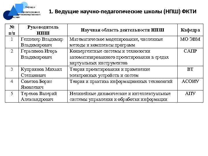 1. Ведущие научно-педагогические школы (НПШ) ФКТИ № п/п 1 2 3 4 5 Руководитель