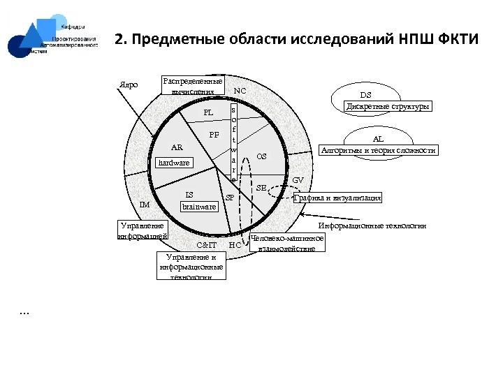 2. Предметные области исследований НПШ ФКТИ Распределенные вычисления Ядро PL PF AR hardware IS