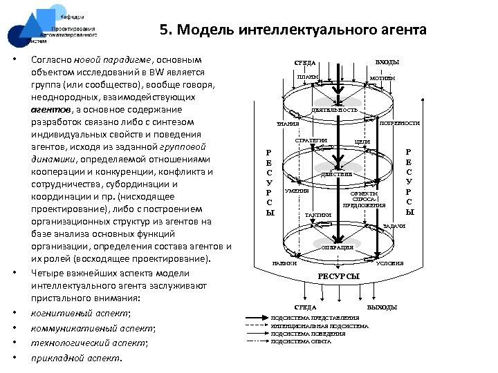 5. Модель интеллектуального агента • • • Согласно новой парадигме, основным объектом исследований в