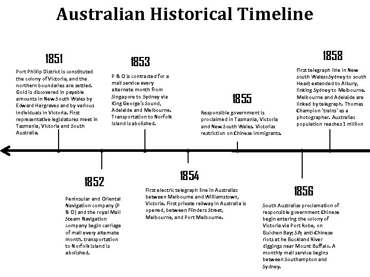 Australian Historical Timeline 1851 Port Phillip District is constituted the colony of Victoria, and