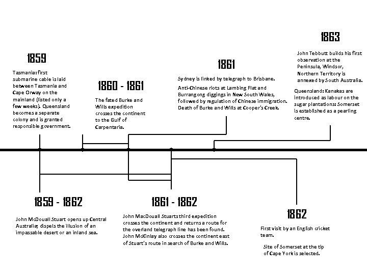 1863 1859 Tasmania: first submarine cable is laid between Tasmania and Cape Orway on