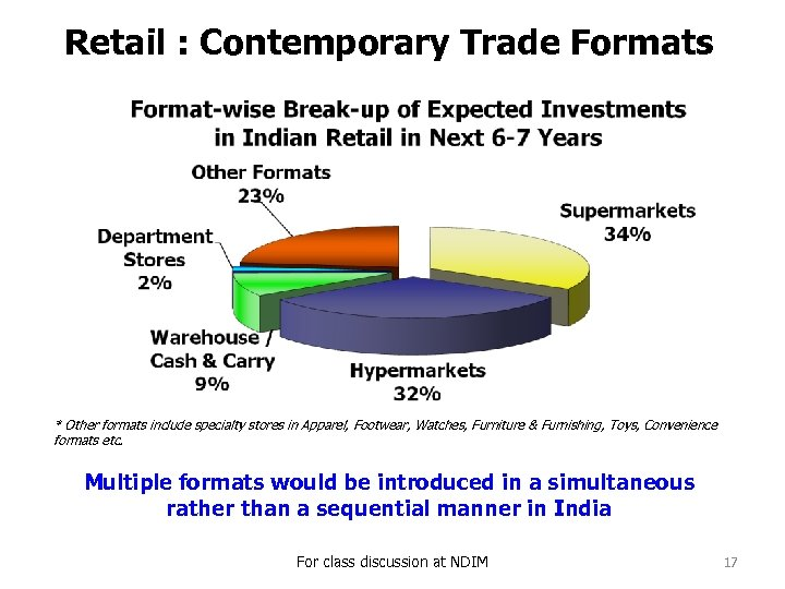 Retail : Contemporary Trade Formats * Other formats include specialty stores in Apparel, Footwear,