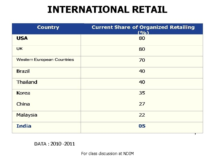INTERNATIONAL RETAIL DATA : 2010 -2011 For class discussion at NDIM