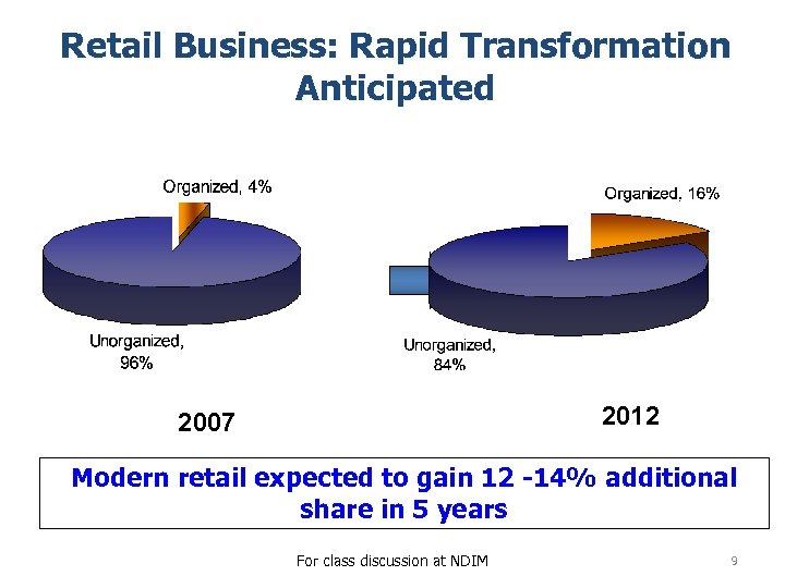 Retail Business: Rapid Transformation Anticipated 2012 2007 Modern retail expected to gain 12 -14%