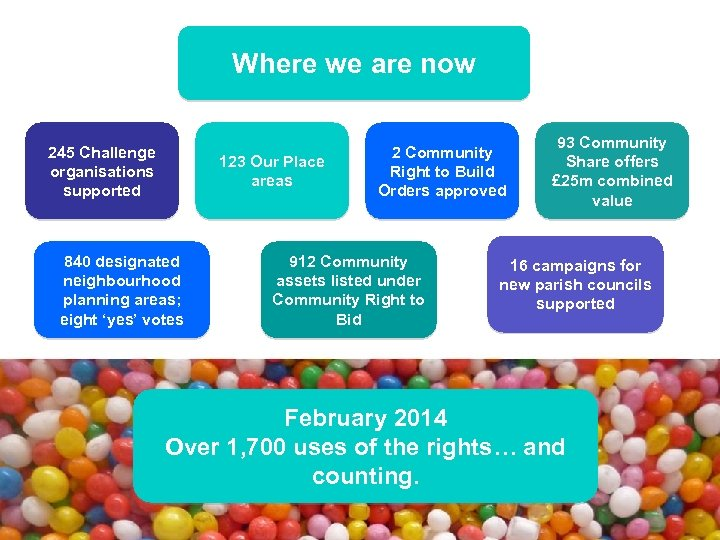 Where we are now 245 Challenge organisations supported 123 Our Place areas 840 designated