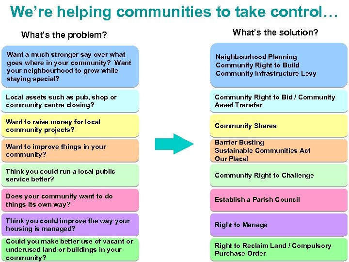 We're helping communities to take control… What's the problem? What's the solution? Want a