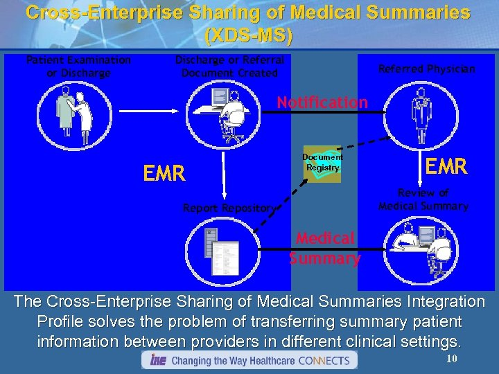 Cross-Enterprise Sharing of Medical Summaries (XDS-MS) Patient Examination or Discharge or Referral Document Created
