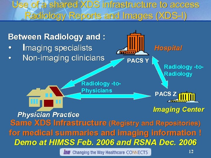 Use of a shared XDS infrastructure to access Radiology Reports and Images (XDS-I) Between