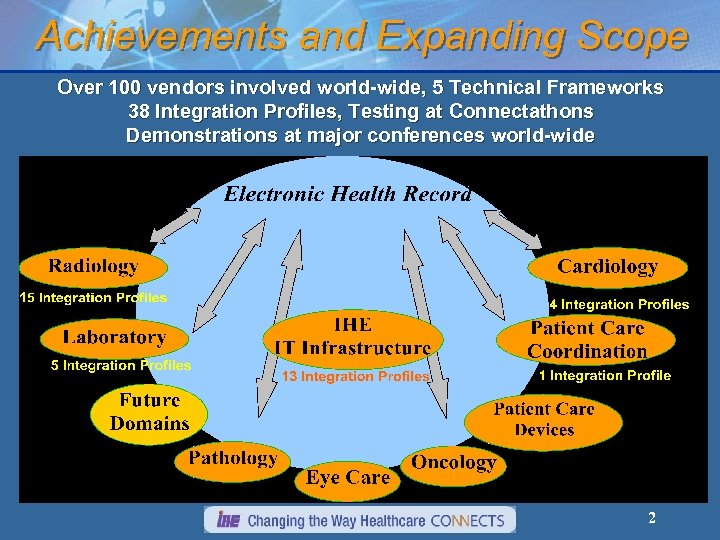 Achievements and Expanding Scope Over 100 vendors involved world-wide, 5 Technical Frameworks 38 Integration