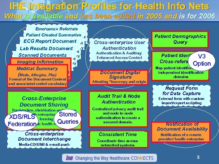 IHE Integration Profiles for Health Info Nets What is available and has been added