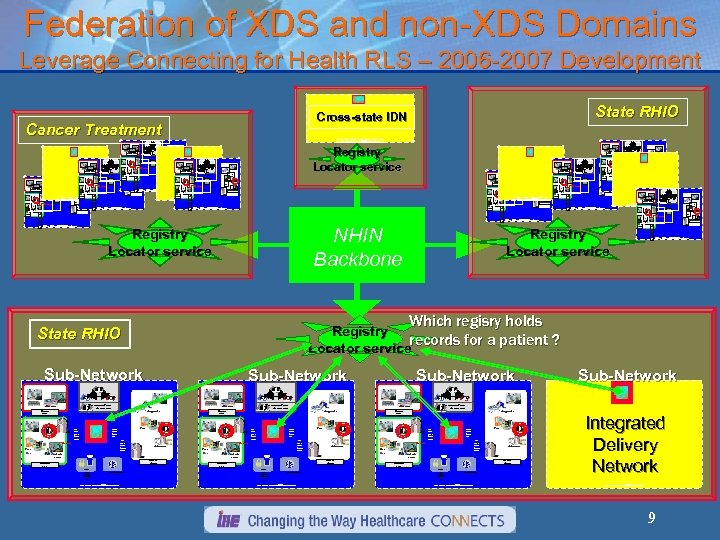 Federation of XDS and non-XDS Domains Leverage Connecting for Health RLS – 2006 -2007