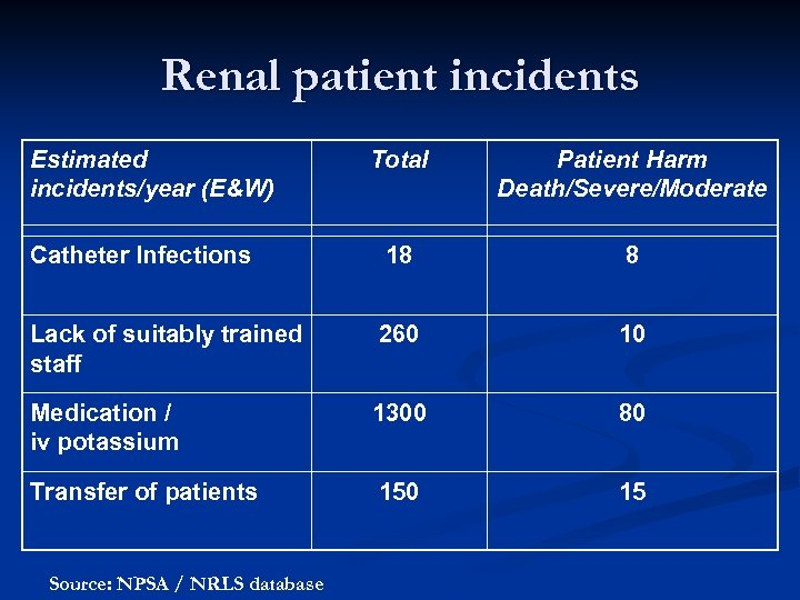 Renal patient incidents Estimated incidents/year (E&W) Total Patient Harm Death/Severe/Moderate Catheter Infections 18 8