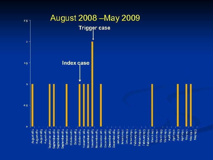 August 2008 –May 2009 Trigger case
