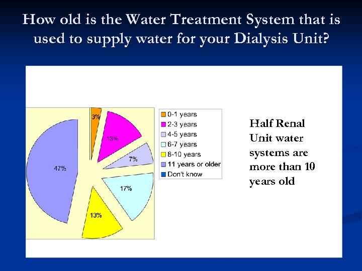 How old is the Water Treatment System that is used to supply water for