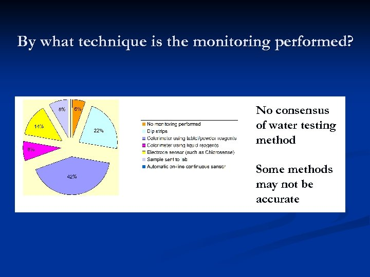By what technique is the monitoring performed? No consensus of water testing method Some