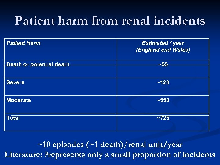 Patient harm from renal incidents Patient Harm Estimated / year (England Wales) Death or
