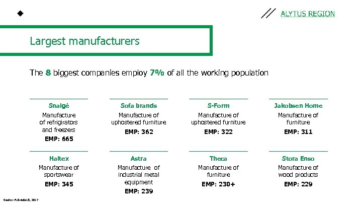 Largest manufacturers The 8 biggest companies employ 7% of all the working population Snaigė