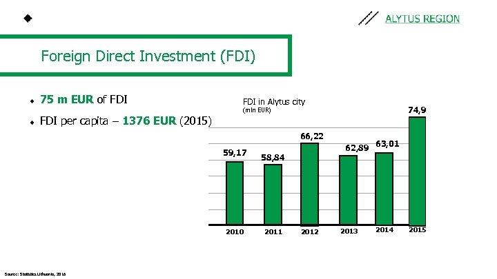 Foreign Direct Investment (FDI) 75 m EUR of FDI in Alytus city 74, 9