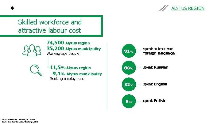 Skilled workforce and attractive labour cost 74, 500 Alytus region 35, 200 Alytus municipality