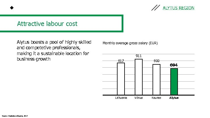 Attractive labour cost Alytus boasts a pool of highly skilled and competetive professionals, making