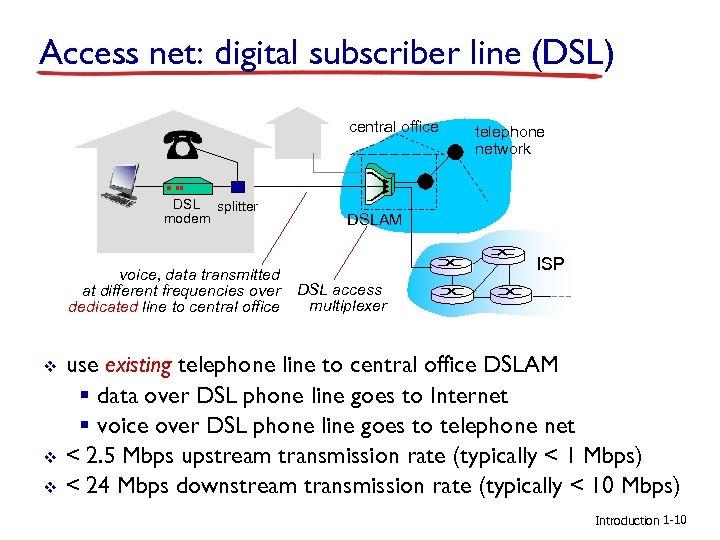 Access net: digital subscriber line (DSL) central office DSL splitter modem voice, data transmitted