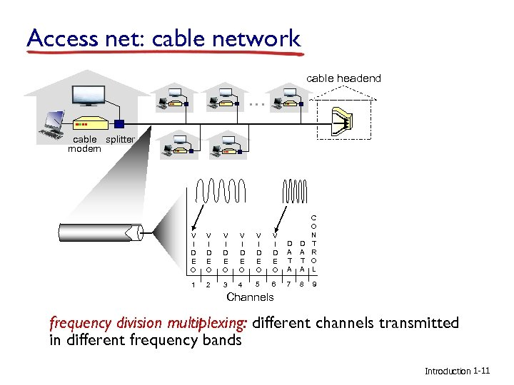 Access net: cable network cable headend … cable splitter modem V I D E
