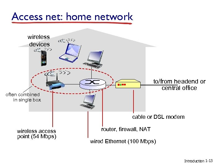 Access net: home network wireless devices to/from headend or central office often combined in
