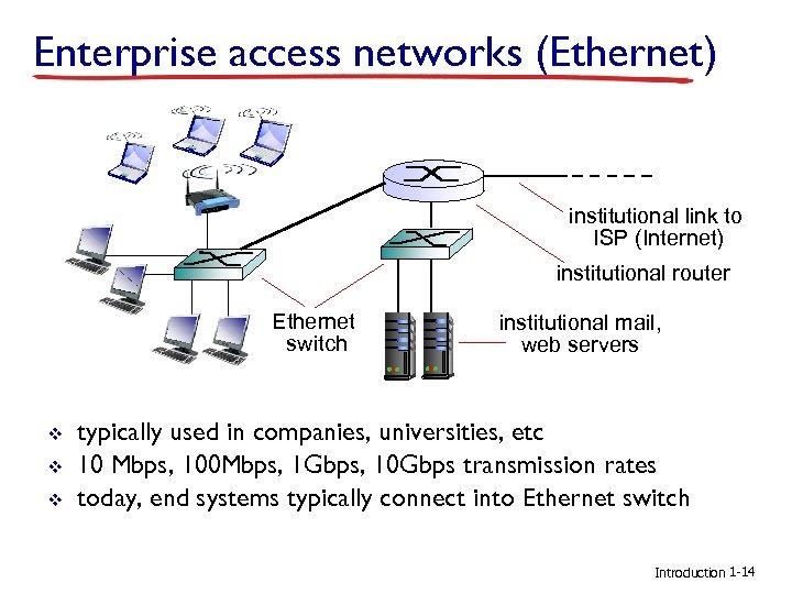 Enterprise access networks (Ethernet) institutional link to ISP (Internet) institutional router Ethernet switch v